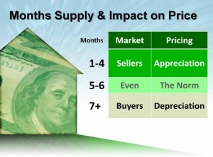Months Supply and Impact on Price